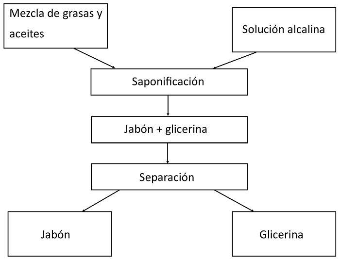 Diagrama de bloque del proceso de saponificación de cuerpos grasos