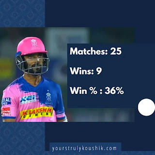 Rahane's record as captain in IPL: Most unsuccessful captains in IPL