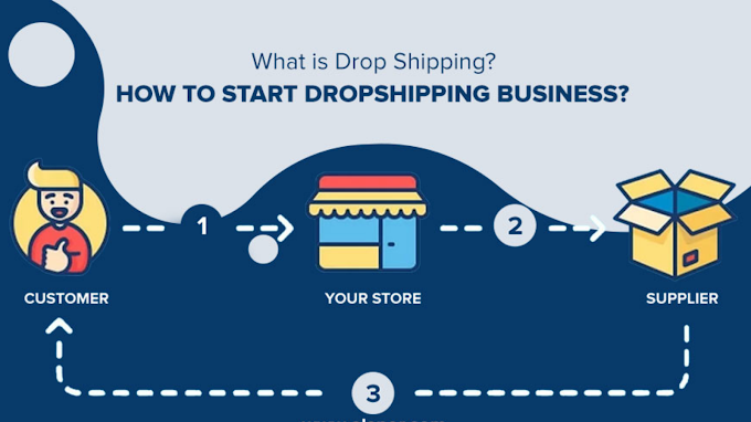 What is Dropshipping Business?