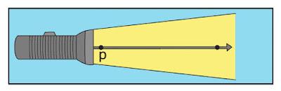 bagaimana arah sinar yang terbentuk