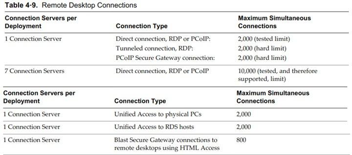 VCP6-DTM Objective 2 3 – Configure PCoIP/RDP Protocol