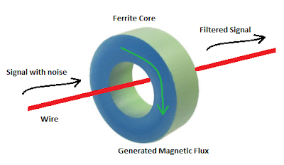Working of Ferrite
