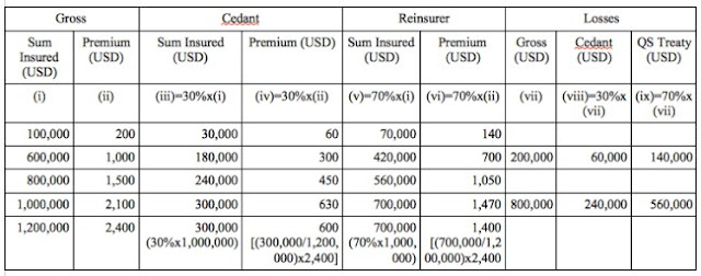 quota share