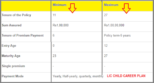 LIC CHILD CAREER PLAN FOX TECH
