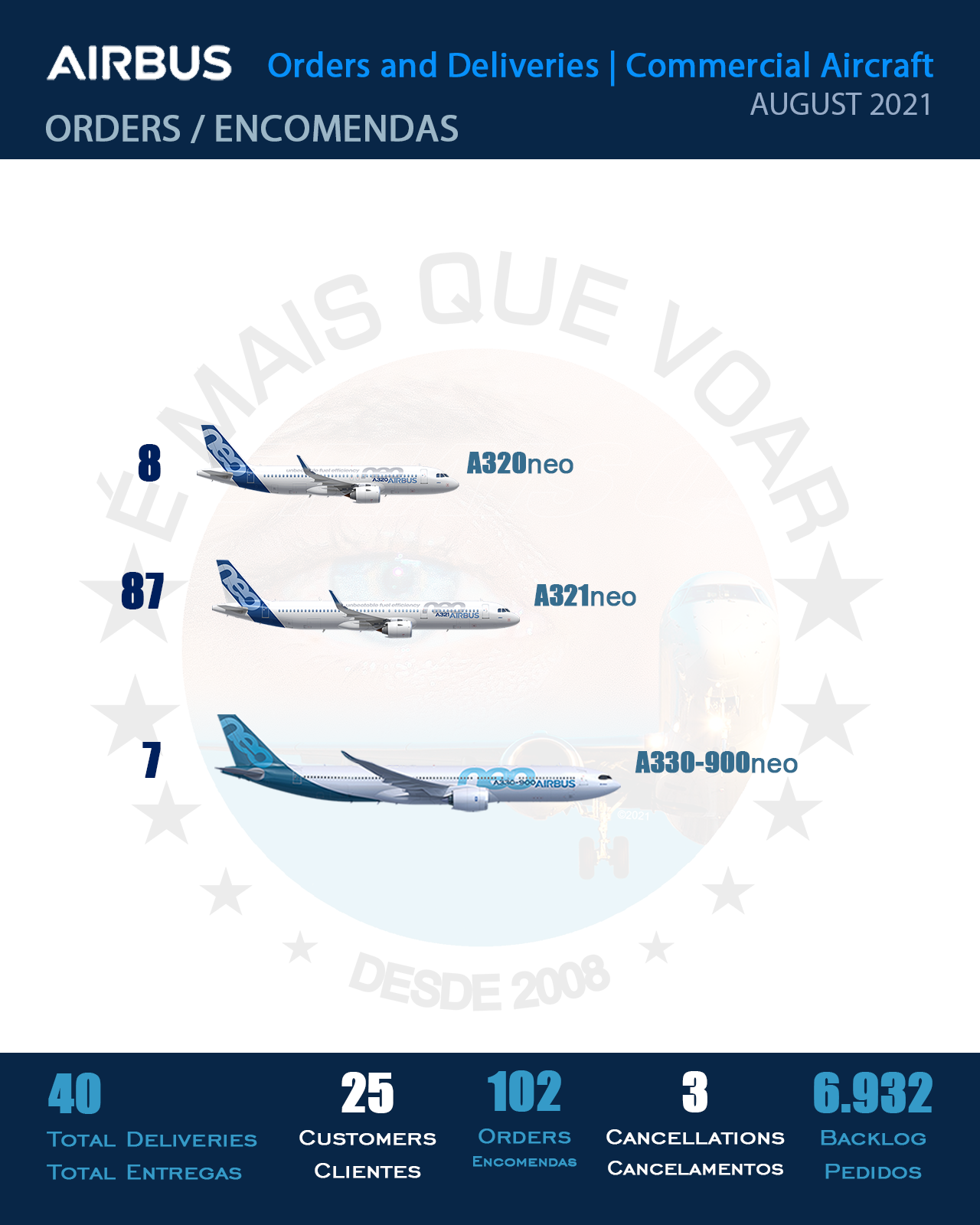 INFOGRAPHIC: Orders and Deliveries Airbus Commercial Aircraft – August 2021