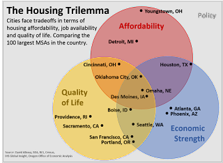 The Housing Trilemma