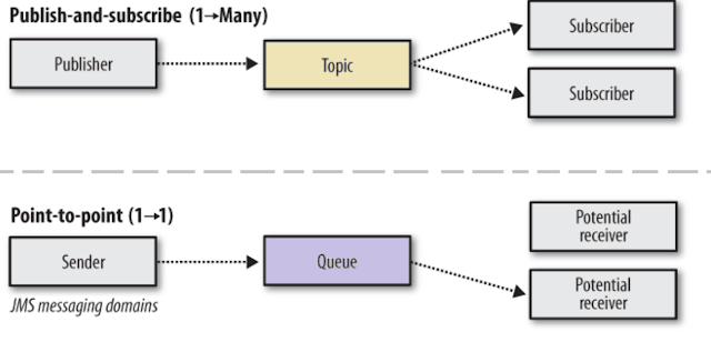 What is the difference between topic and queue?