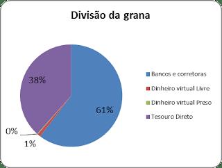 Divisão da Grana