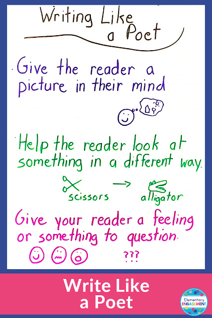 Students need to shift their thinking a bit when it comes to writing poetry.  Lessons on these three topics can help guide young poets through the writing process.  Click on the link for additional anchor chart ideas.