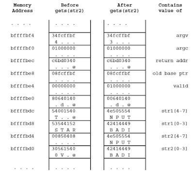 Contoh Makalah Buffer Overflow