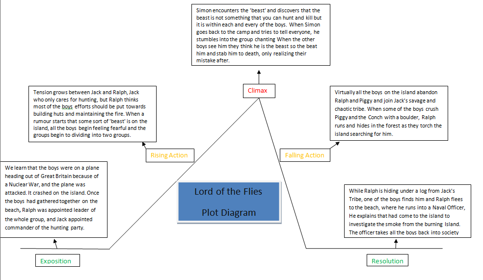 Lord of the flies plot diagram diagram s tla blog literature portfolio 3 lord of the flies ccuart Image collections