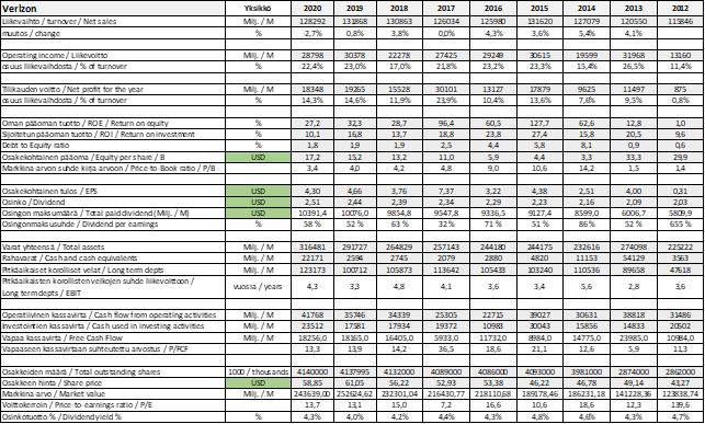 Verizon tunnusluvut, Verizon fundamenttianalyysi, Verizon osake, Verizon osinko
