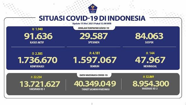 (15 Mei 2021 pukul 14.00 WIB) Data Vaksinasi Covid-19 di Indonesia