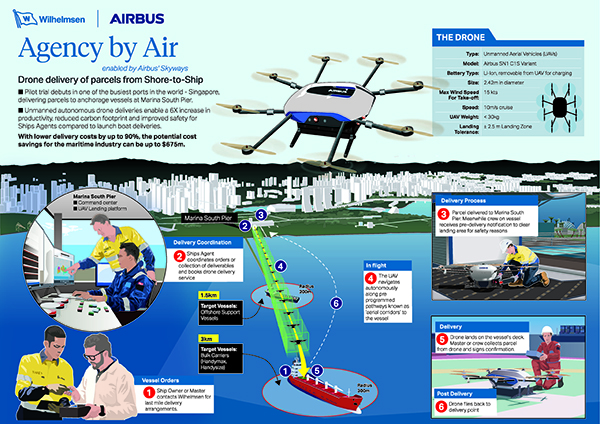 Dron-pruebas-tierra-barco-mundo-Airbus-Skyways