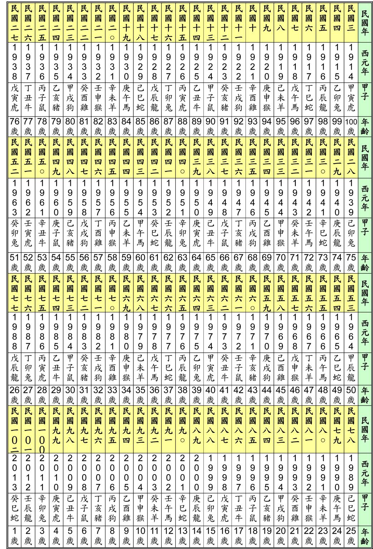 百歲年齡生肖對照表|年齡- 百歲年齡生肖對照表|年齡 - 快熱資訊 - 走進時代