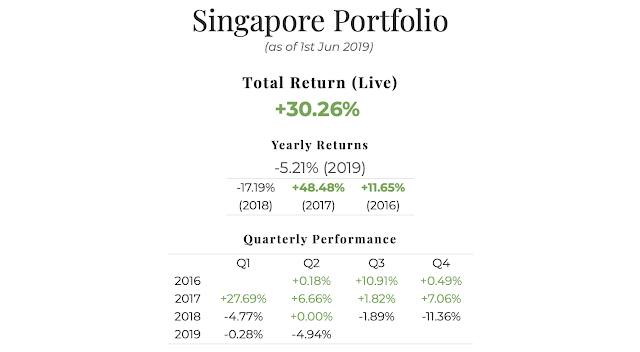 May 2019 Singapore Portfolio Performance Report. Overall = +30.26%, YTD -5.21%