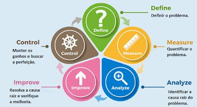 dmaic definir medir analisar implementar controlar