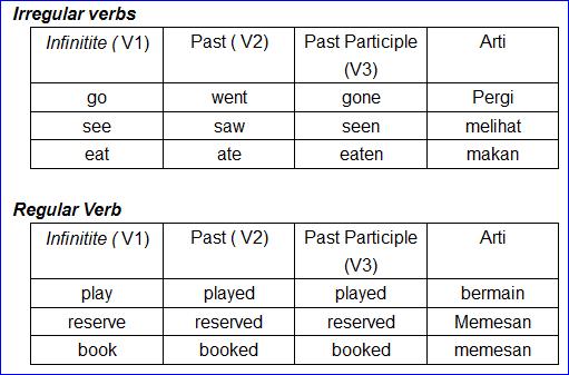 Apa yang dimaksud Kalimat Verbal di dalam bahasa Inggris?