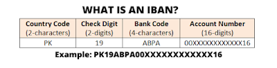 what is iban numbers