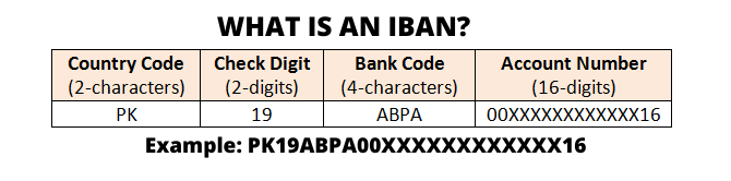 What Is IBAN Number?