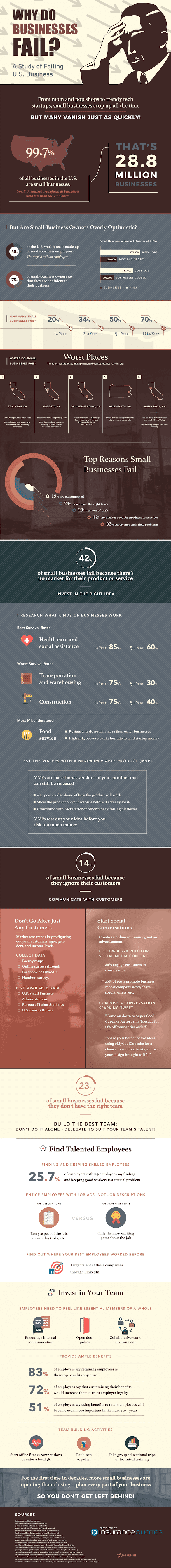 Why Do Businesses Fail? #infographic