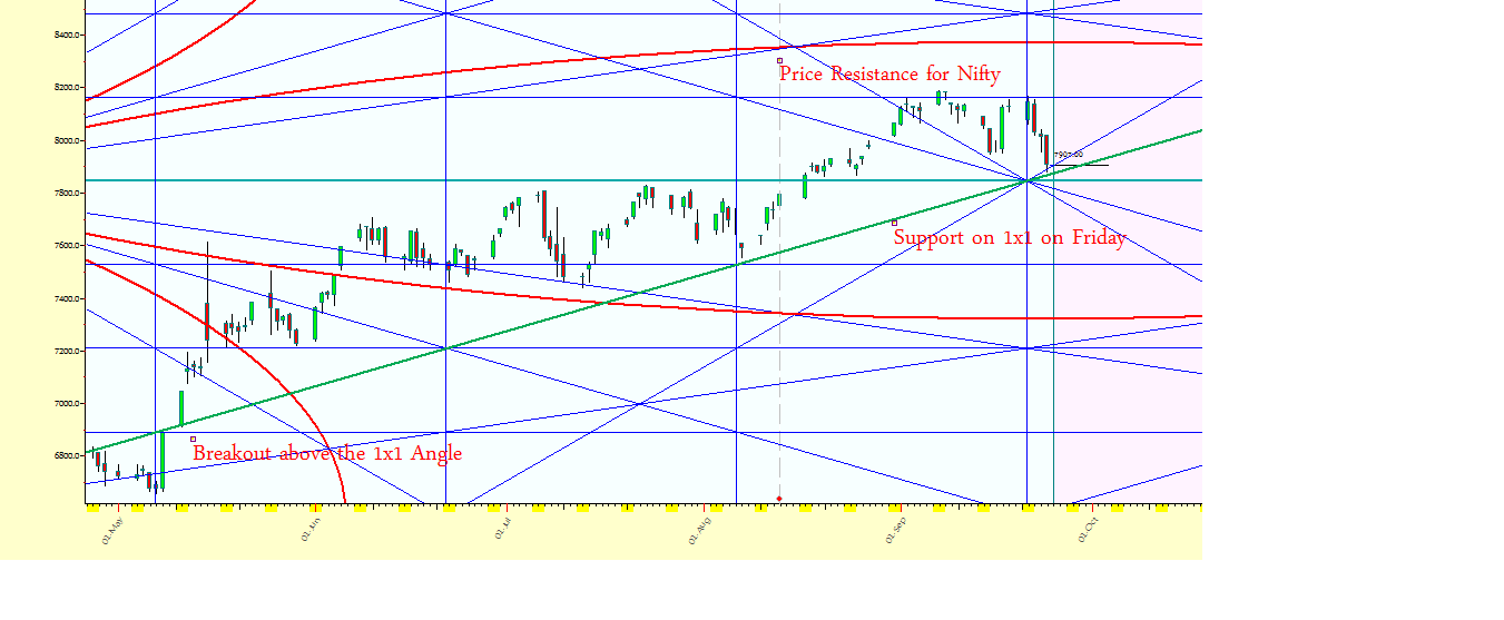 Learning The Nifty: Spot Nifty Time Square 27/09/2014