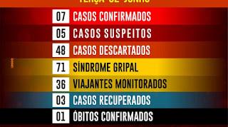 Prefeitura de Mato Grosso-PB confirma 7 casos de covid-19, com um óbito