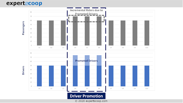 Supply-side Promotion: Drivers Given Promotion to Reduce Wait Time for Customers