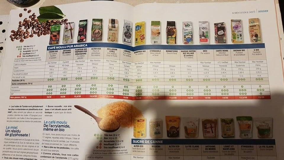 Etude comparative des cafés moulus bio