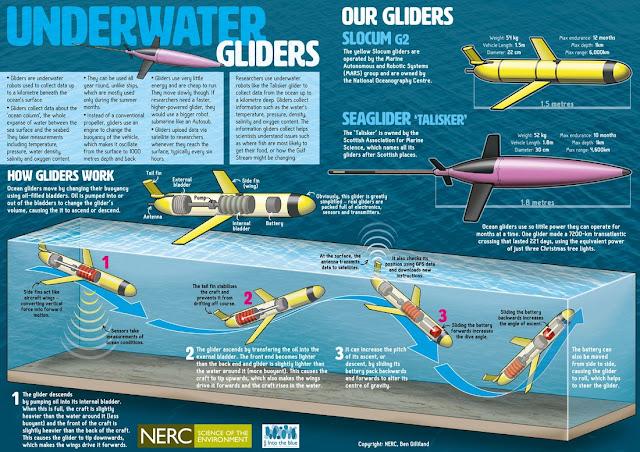 Drone bawah laut china