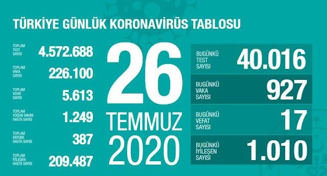 26 Temmuz Türkiye Günlük Koronavirüsü Tablosu..