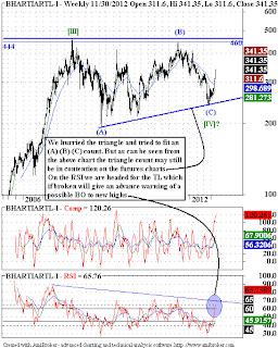Bharti - Elliott Wave Update