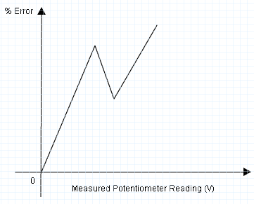 Calibration of Voltmeter using Potentiometer Expected Curve