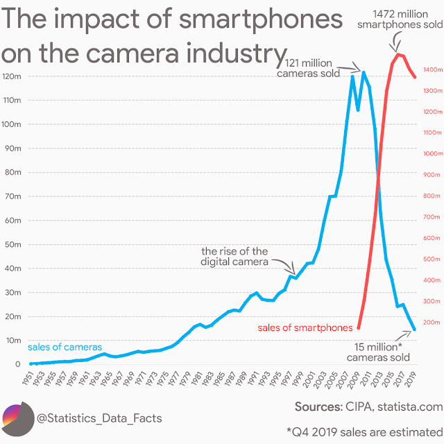 The impact of smartphones on the camera industry