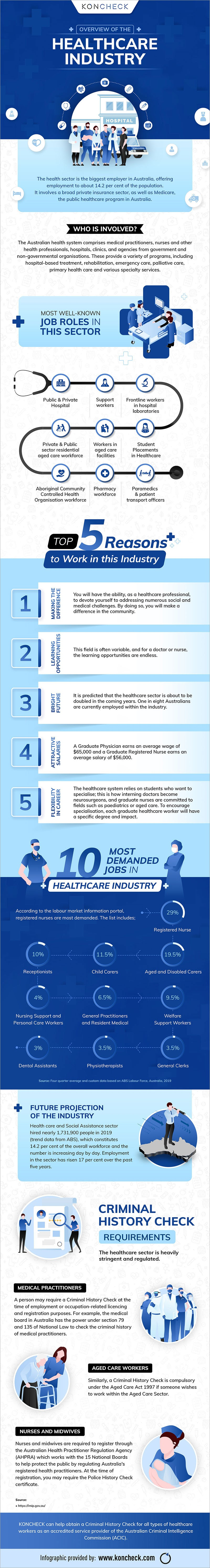 An Overall Guide to the Healthcare industry in Australia #infographic
