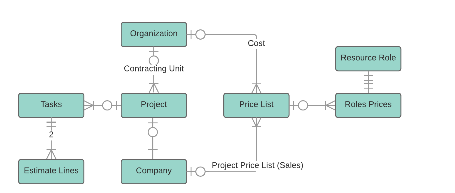 Project Service Automation - Price Lists