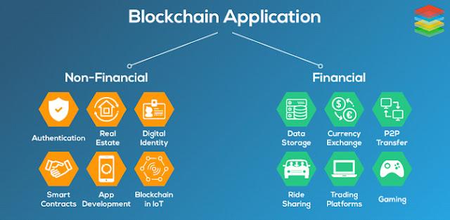 Penggunaan Blockchain di Indonesia
