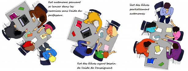 La pédagogie par projet en classe de français