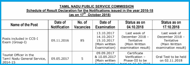TNPSC Results Schedule 2018