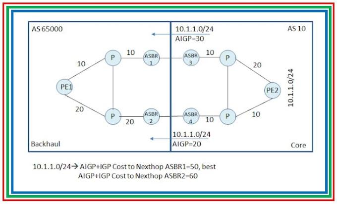 BGP Attribute : AIGP-BGP Accumulative IGP