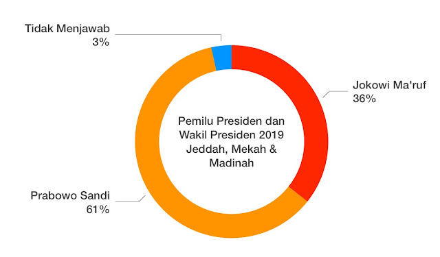 Exit Poll di Saudi: Prabowo-Sandi Jawara, PKS Unggul