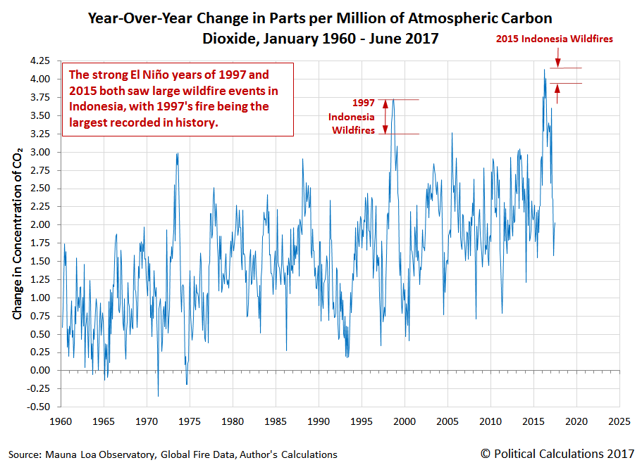 Year-Over-Year Change in Parts per Million of Atmospheric Carbon Dioxide, January 1960 - June 2017