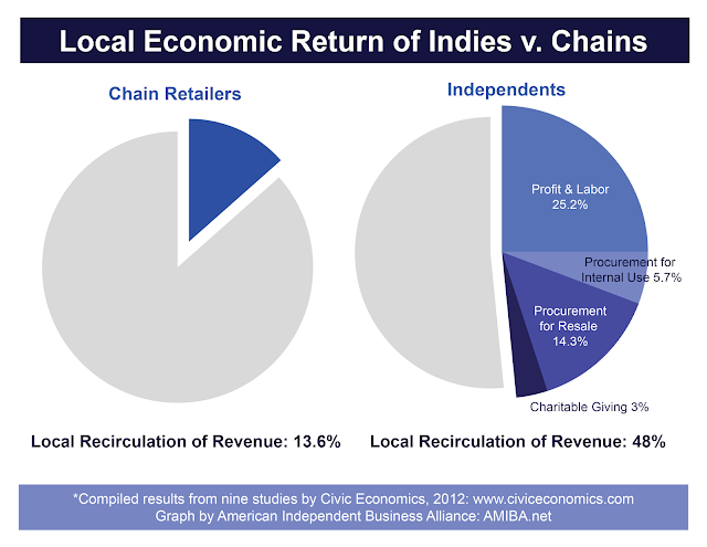image showing recirculation of dollars spent at local businesses vs chain retailers