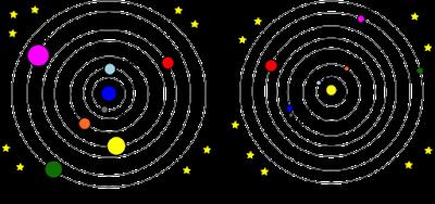 Perbedaan Geosentrik dan Heliosentrik