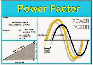 تأثيرات الانخفاض في معامل القدرة في المصانع واثرة على هدر الطاقة الكهربائية