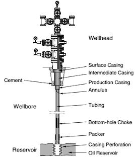 Sumur Produksi