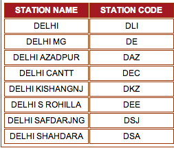 Codes for stations with 'Delhi' in name