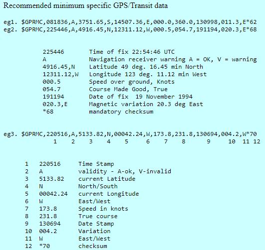 GPS Format- GPRMC-TechnoElectronics