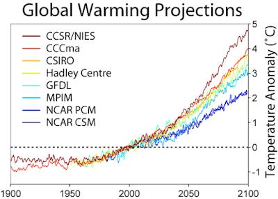 Model Iklim
