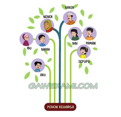 jawaban pohon keluarga kelas 6 tema 8 subtema 2 halaman 73